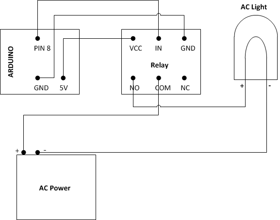 Control AC Appliances using Arduino and GSM Module
