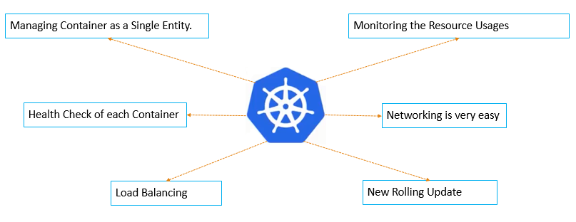 KubernetesArchitecture_One.png