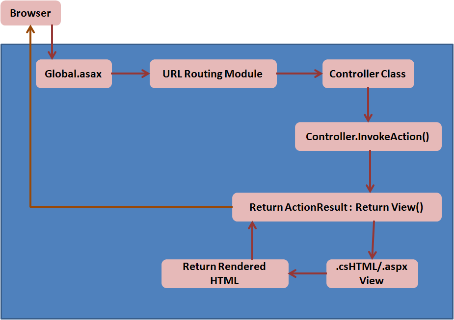 MVC Architecture and flow.png